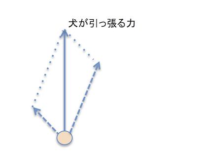 らくらくハーネスの力の分解図 2.png