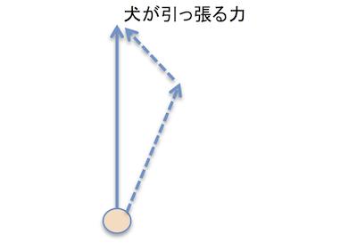 らくらくハーネスの力の分解図 3.png
